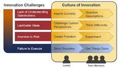 The leaders role in innovation and organizational transformation is critical. The leader/s must have mastered these five key skills to such a degree that have become behaviors and constant activities:     1.Driving & managing change  2.Identifying/developing future talent  3.Fostering creativity & innovation  4.Coaching & developing others  5.Executing organizational strategy  Follow this guide to help cultivate innovation in your church.   via: http://ht.ly/afGYC (page 30, 35)