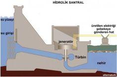 Hidroelektrik Santrallerin Ana Parçaları Nelerdir? * Su Tutma Yapısı * Su Alma Yapısı * İletim Kanalı * Cebri (Basınçlı) Borular * Salyangoz * Türbin * Jeneratör * Transformatörler * Şalt alanı (Şalt Sahası) * Diğer Teçhizatlar