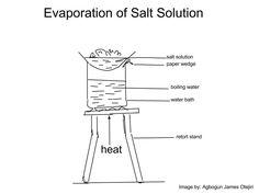 Laboratory set up for evaporation of salt solution.