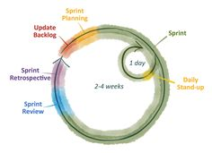 Debunking 3 myths of agile marketing - Chief Marketing Technologist Technology Management, Marketing Technology, Marketing Automation, Project Management, Innovation Strategy, Disruptive Innovation, Marketing Articles, The Marketing, Design Thinking
