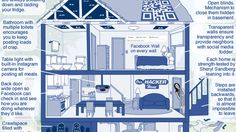What if facebook was your real home?