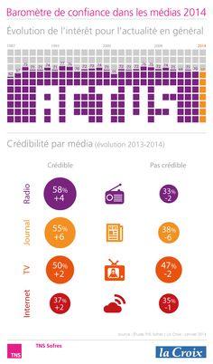 Baromètre de confiance dans les médias 2014 http://www.tns-sofres.com/etudes-et-points-de-vue/barometre-de-confiance-dans-les-medias-2014