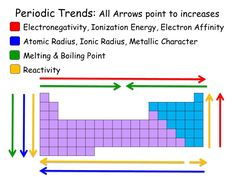 The periodic table of the elements trends in atomic radius homepage general chemistry i urtaz Images