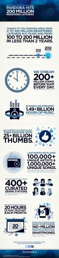 Pandora now has 200 million listerners.
