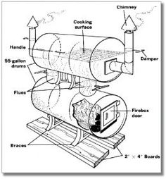Build Your Own Big Baby Backyard BBQ Smoker - I've received a lot of requests for BBQ Smoker Plans, DIY Smoker Plans, and the like. Diy Smoker, Homemade Smoker, Homemade Bbq, Backyard Smokers, Backyard Bbq, Outdoor Smoker, Backyard Ideas, Carne Defumada, How Big Is Baby