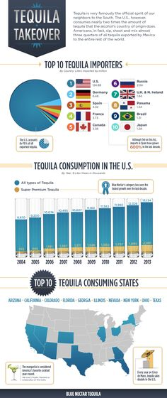 Where Tequila Really Reigns #tequila #infographic