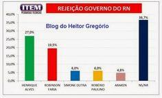 RN POLITICA EM DIA: PESQUISA BLOG DO HEITOR GREGÓRIO/ITEM/ REJEIÇÃO PA...