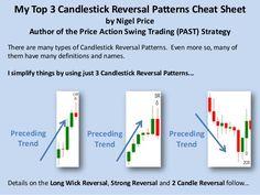 Top 3 Forex Candlestick Reversal Patterns Cheat Sheet
