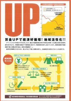 「全国一律最低賃金制度で格差と貧困解消!日本の最低賃金は都道府県毎に決められていて時給693円~907円。フルタイムで働いても手取りで月8~11万円程度にしかならず、自立も子育てもムリ」(国民春闘共闘委員会のビラ) #最低賃金上げろ