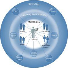 Enseñanza conectada o aprendizaje conectado?