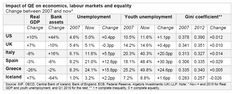 Impact of quantitative easing on economics, labour markets and equality