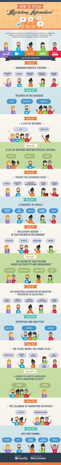 """How to Speak """"Marketing Automation"""" #Infographic #marketingautomation"""