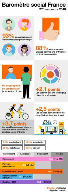 Infographie : Baromètres sociaux de 2016 : Orange, employeur digital et humain