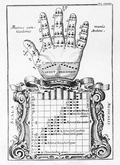 Hand of Guido, based on solmization developed by Guido of Arezzo in the 11th…