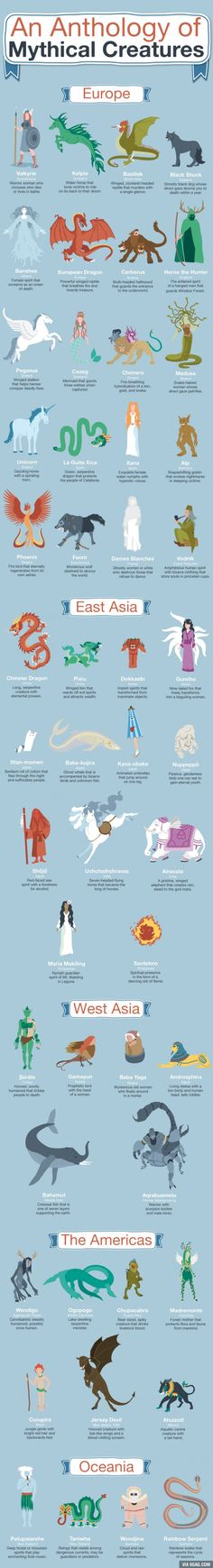 Mythology + Religion: An Anthology of Mythological Creatures Infographic Creative Writing, Writing Tips, Writing Help, Legendary Creature, Mythological Creatures, Mythological Monsters, Gods And Goddesses, Greek Mythology Gods, Japanese Mythology