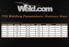 Welding Videos, Welding Jobs, Mig Welding, Metal Welding, Types Of Welding, Welding Gloves, Welding Training, Welding Process, Lathe Tools