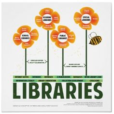 Ecology of libraries.