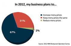 The majority of operators plans to hike menu prices in 2012, with only 2 percent planning to reduce prices.