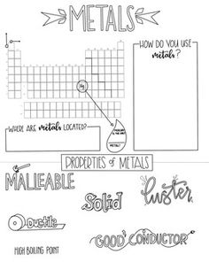 metals sketch notes periodic table