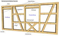 vorgeh ngte holzfassade eine selbstbau anleitung gartenhaus pinterest holzfassade. Black Bedroom Furniture Sets. Home Design Ideas