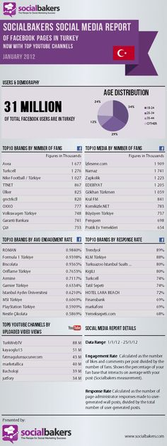facebook pages in turkey / january 2012