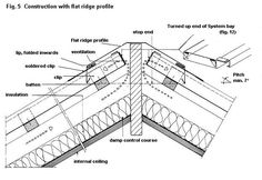 zinc cladding detail - Google Search