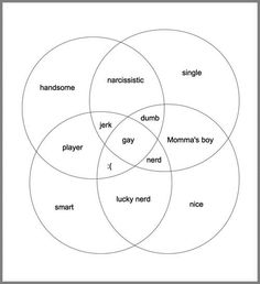 1000  images about venn diagrams on pinterest