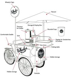 Food Inspiration  For Pop-Up Coffee Breaks: World Smallest Café Runs On Bicycle Wheels  De