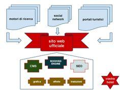 http://www.anyweb.it webmarketing alberghiero turistico per il tuo successo in rete affidati a una web agency di esperienza ultra decennale