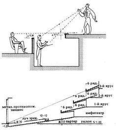 Архитектура зрительных залов. Строительное проектирование. Эрнст Нойферт, Bauentwurfslehre. Ernst Neufert