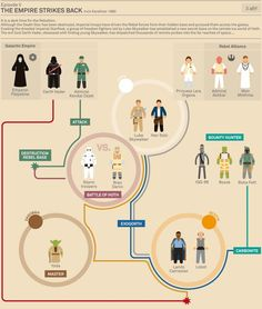 Star Wars episodio V - Infografía Autor: Marc Morera http://www.murera.com/starwars/
