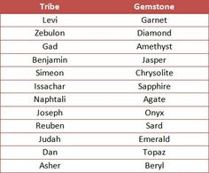 These are the twelve tribes of Israel and the stones that Aaron would have worn on his breast plate. The tribes are the sons of Jacob and the two sons of Joseph. GENESIS 35 :22-26Now there were twelve sons of Jacob— 23 the sons of Leah: Reuben, Jacob's firstborn, then Simeon and Levi and Judah and Issachar and Zebulun; 24 the sons of Rachel: Joseph and Benjamin; 25 and the sons of Bilhah, Rachel's maid: Dan and Naphtali; 26 and the sons of Zilpah, Leah's maid: Gad and Asher. These are the…