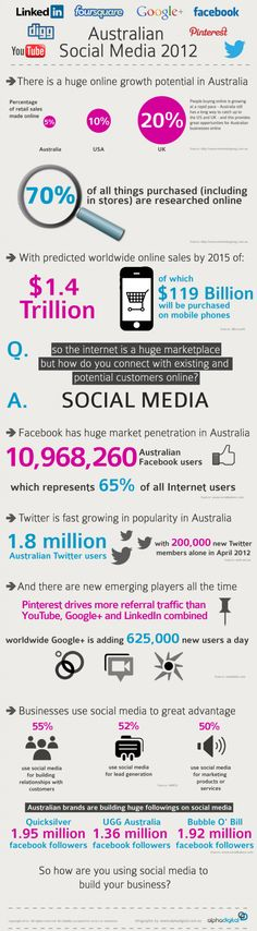 How social media works in Australia.