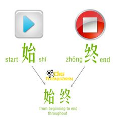 Learning antonym with 始终 from beginning to end;throughout;all along;from start to finish e.g Price remain stable throughout. French Lessons, Spanish Lessons, Learning Spanish, Spanish Activities, Learning Italian, Mandarin Lessons, Learn Mandarin, Learn Chinese Characters, China Language