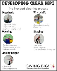 The 5 part clear hip process