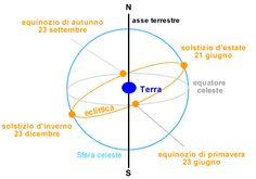 Equinozi e punti equinoziali - lezione di astronomia su okpedia http://www.okpedia.it/equinozi