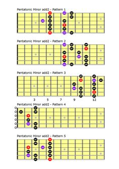 Pentatonic Scales | Guitar Building and Woodworking