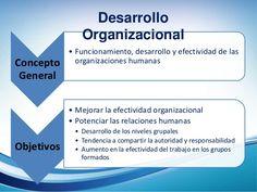 Concepto  General  Desarrollo  Organizacional  • Funcionamiento, desarrollo y efectividad de las  organizaciones humanas  ...