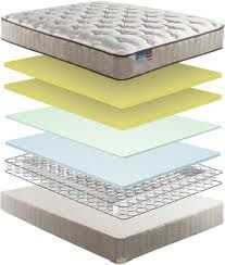 The Wonderful Simmons Beautyrest Mattress