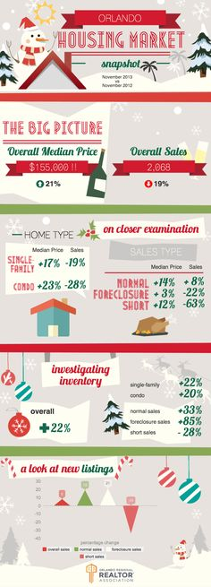 Infographic Orlando Housing market Snapshot, Frankly Speaking Blog, Winter Park FL real estate listings and homes for sale, home buying, home selling information – Frank Ferrell Realty,...