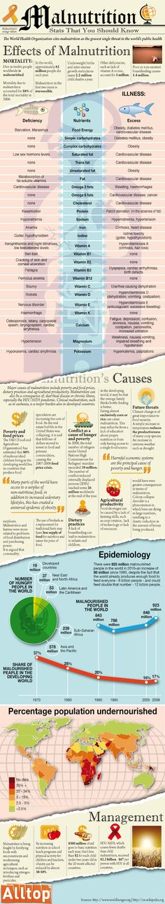 The deadly impact of malnutrition
