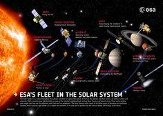 Flota de sondas espaciales de la ESA en 2013. Imagen: ESA