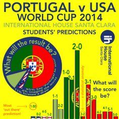 World Cup 2014 in Brazil, predictions for Portugal v the USA from students at International House Santa Clara.