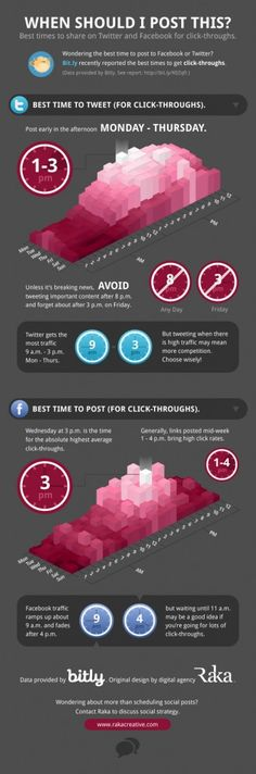 Social media's best times for posting. #SM #blogging #socialmedia