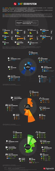 How Alibaba, Baidu, & Tencent are shaping China's digital ecosystem. Ecosystem Activities, Interesting Information, Community Manager, New Media, Infographics, Ecommerce, Computers, Sons, Journey