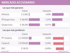 Avianca Holdings, la que más cayó en la BVC con una variación de 3,69%