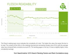 What Every B2B Marketer Needs to Know About Readability
