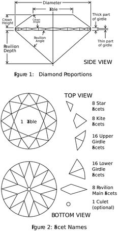 Fig. 1 and 2, Diamond Proportions and Facet Names, for the Round Brilliant Cut.