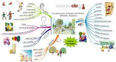 A1/B2 - Un paseo por el Parque del Retiro (Madrid, España) con los 5 sentidos. Spanish Grammar, Spanish 1, Spanish Teacher, Spanish Classroom, Teaching Spanish, Learn Spanish, Spanish Practice, Mental Map, School Resources