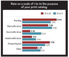 Catalogs Remain Key Tool for Online Merchants Marketing Magazine, Increase Sales, Direct Marketing, Bar Chart, Catalog, Branding, Tools, Key, Brand Management